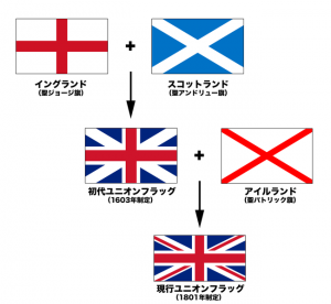 650px-Flags_of_the_Union_Jack_jp